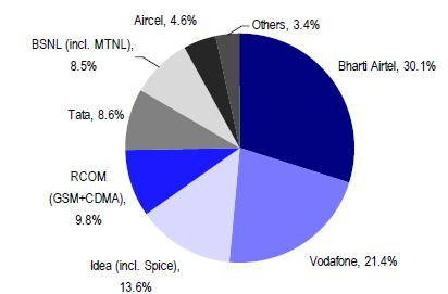 Latest Revenue Market Share of Indian Telecom Operators