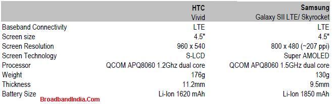 Comparison of HTC Vivid and Samsung Skyrocket