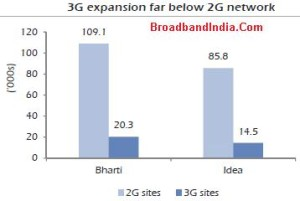 2G-Vs-3G Cell Sites India