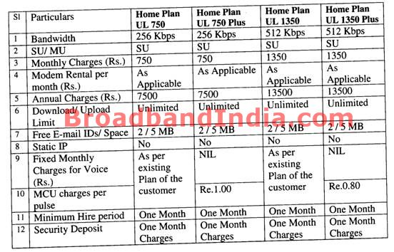 BSNL DataOne Broadband Tariff Plan