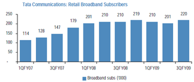 Tata Indicom Broadband Subscribers Growth between 2007-2009