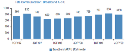 broadband arpu of tata between 2007 and 2009